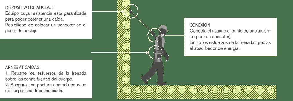 Líneas de vida | VERTIPROTECT - Soluciones en altura