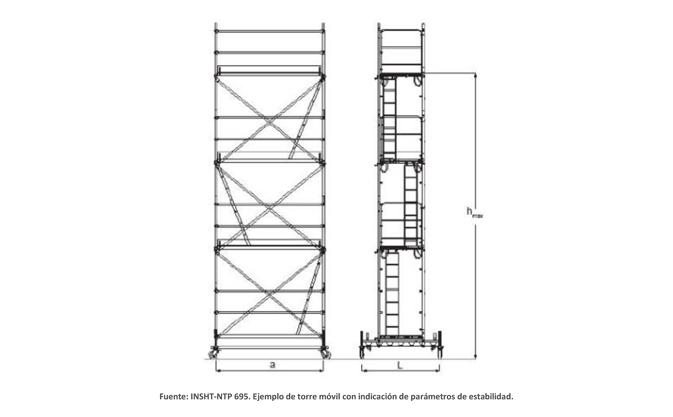 Estabilizadores de las torres de trabajo móviles