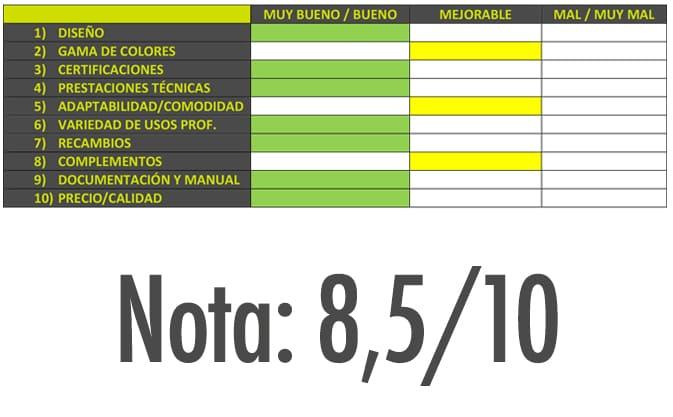 Review y análisis técnico del Casco Onyx Delta Plus